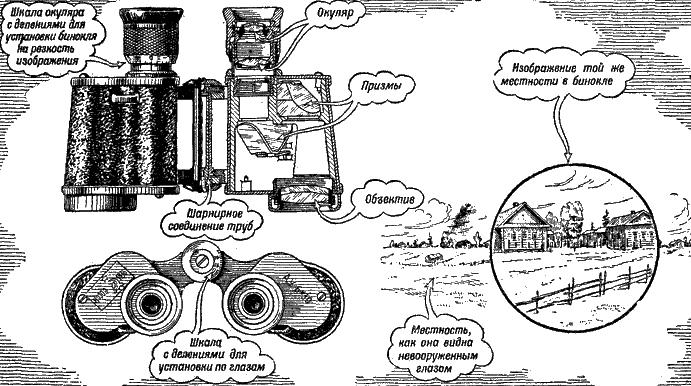 Рис. 157 «Военный» призменный