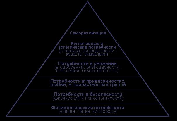 Иерархическая пирамида