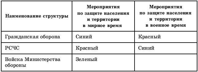«Государственные структуры