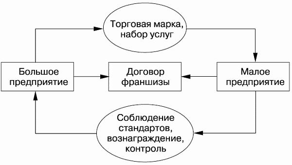 Наиболее наглядно отношения в системе франчайзинга показывает рис. 4.2.  Организатор франчайзинговой сети сбыта...