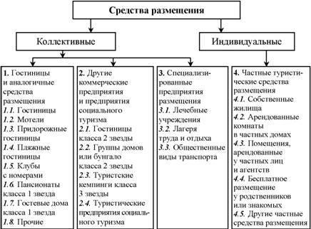 Классификация средств