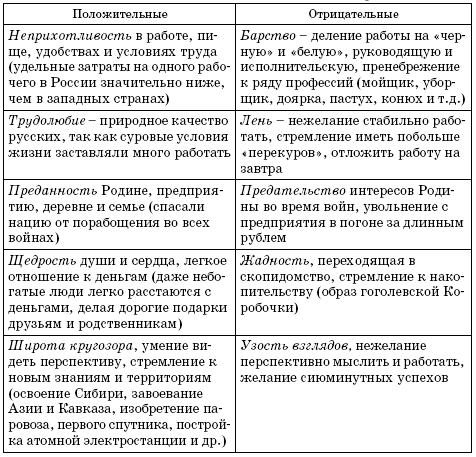 Таблица 1.2.