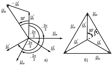 Векторные диаграммы фазных и линейных напряжений при соединении источника звездой.