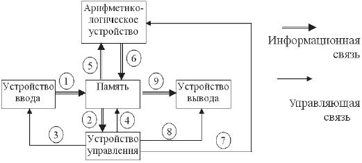 3.2. Магистрально-модульный принцип построения ПК.