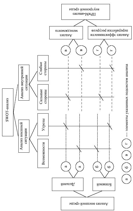 Матрица анализа параметров