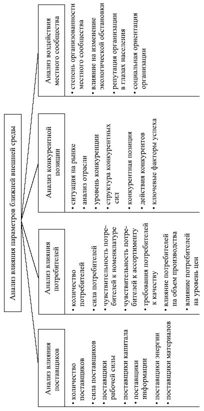 Анализ характеристик