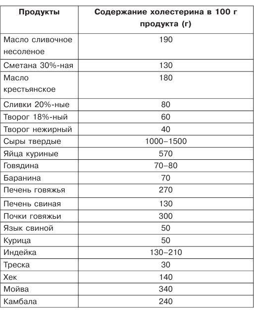 Схема медикаментозного лечения атеросклероза