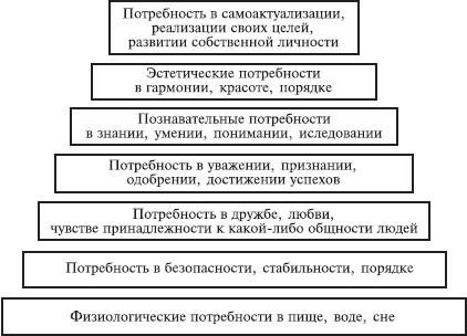 Рефераты > Психология >
