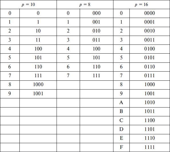 таблица перевода из двоичной в шестнадцатиричную