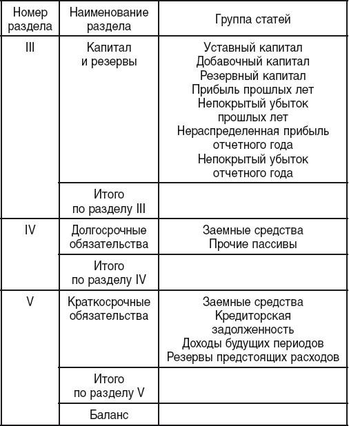 Раздел iii капитал и резервы