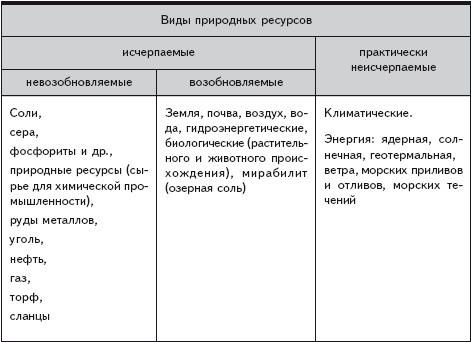 Схема виды природных ресурсов фото 968