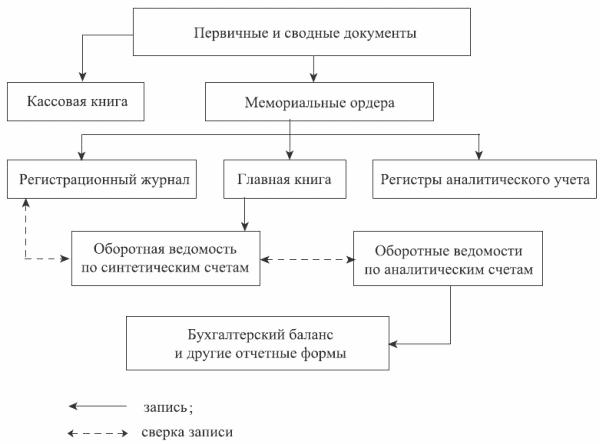 Схема мемориально-ордерной