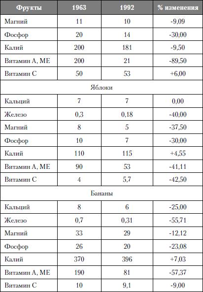 Изменения в содержании минералов и