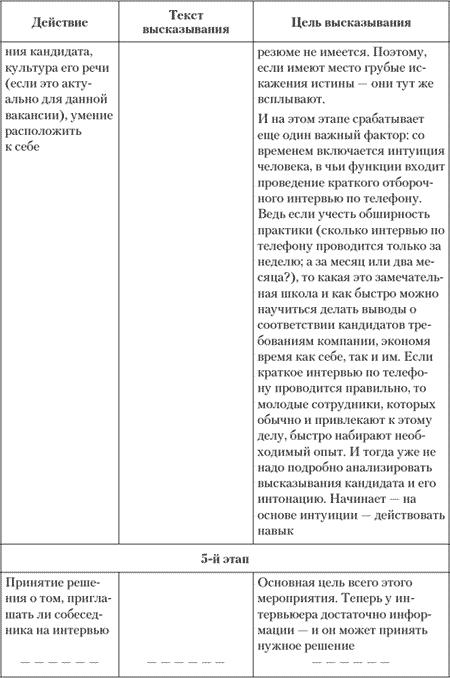 Алгоритм проведения отборочного интервью по телефону.