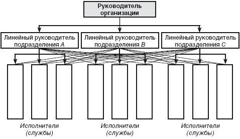 Многолинейная структура