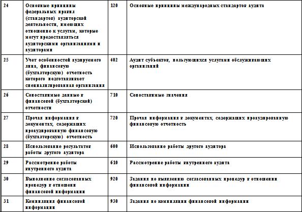 Место стандартов в системе
