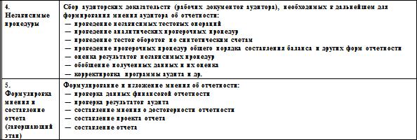 бланк письма обязательства на аудиторскую проверку