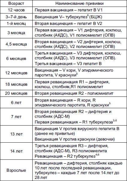 Вакцины, включенные в
