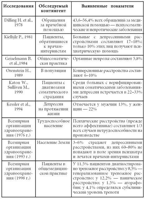 психосоматика таблица заболеваний луиза хей лечить