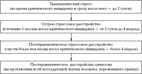 psihogennaya-forma-seksualnih-r