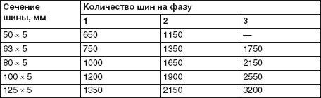 Таблица медных и алюминиевых кабелей