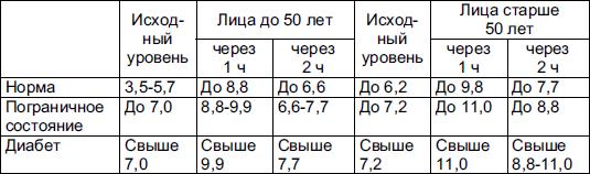 Сахар 5.3 в крови у беременных