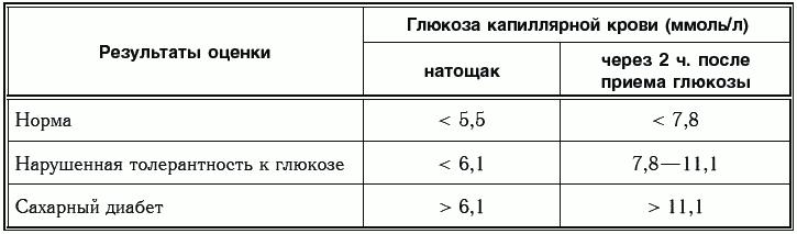 Норма анализов на сахар при беременности