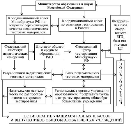 схема федеральной системы