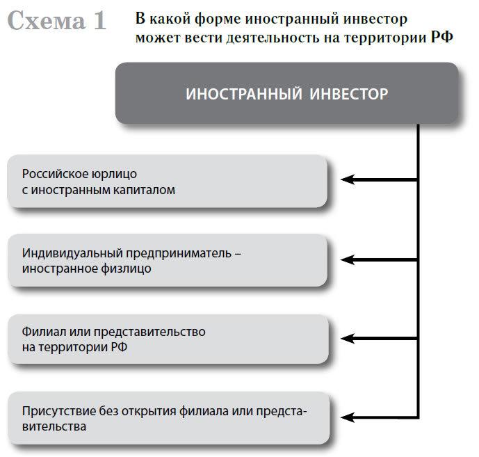 Книга Налогообложение иностранных компаний и их представительств в России