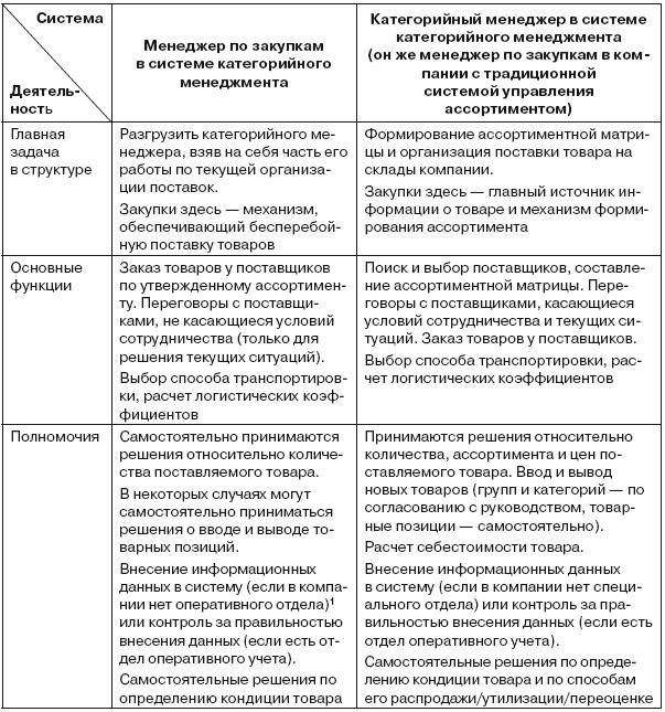 Категорийный менеджер должностная инструкция