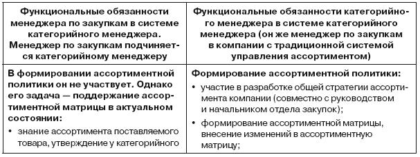 должностная инструкция руководителя отдела закупок 223 фз