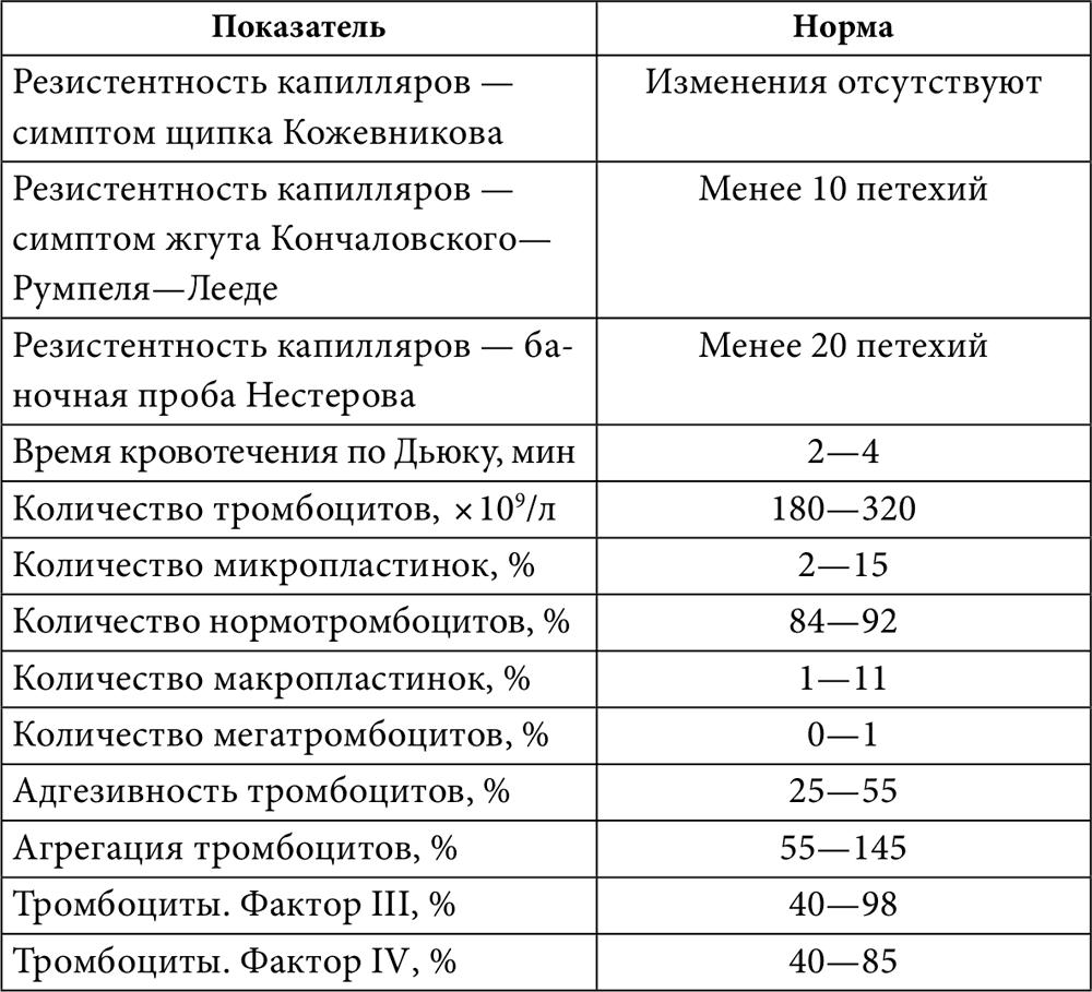 Книга Большой справочник анализов читать онлайн бесплатно, автор ...